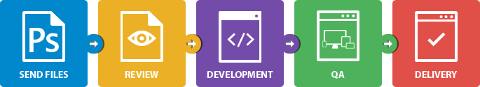 Convert PSD to HTML - Superbly coded Service for XHTML, HTML, CSS